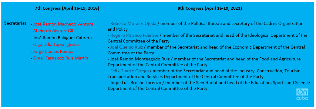 New Secretariat of the Communist Party of Cuba (comparison with the previous one), in red the names of those who are no longer part of the Secretariat, in blue the names of the new members.