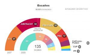 Elecciones en Cataluña. Foto: El País.