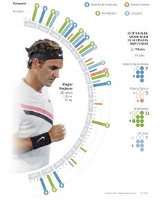 Los Grand Slam de Roger. Foto: El País.