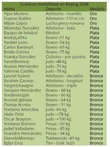 Medallistas cubanos después de descubiertos los casos de dopaje. Foto: Granma.