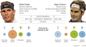 Federer contra Nadal. Foto: El País.