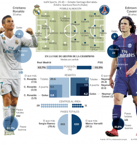 Real Madrid contra PSG en la Champions. Foto: El País.