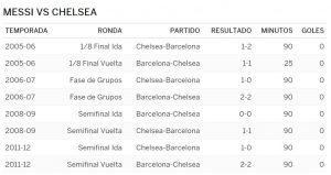 Messi contra el Chelsea. Foto: ESPN Digital.