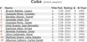 Lista Elo de Cuba. Foto: FIDE.