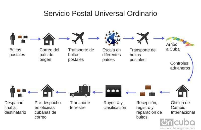 Servicio Postal Universal Ordinario