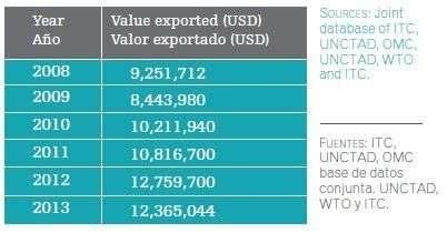 Valor exportado