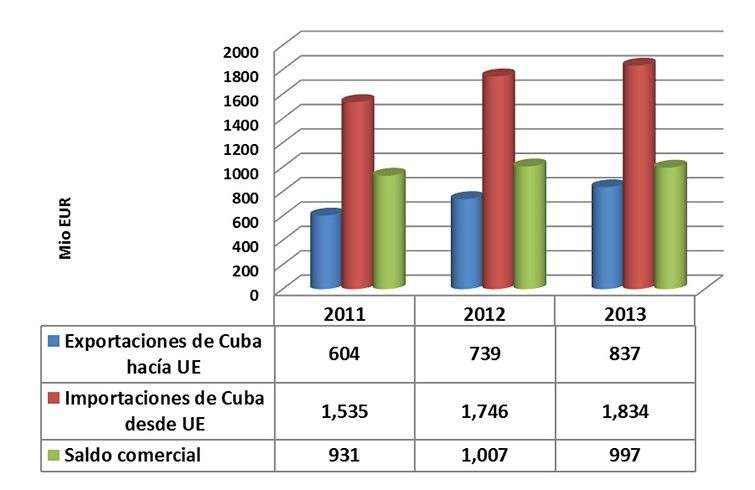 Bilateral trade between Cuba and the European Union