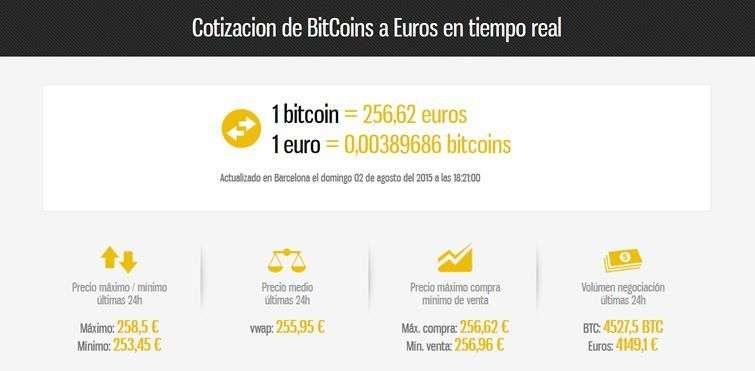 Fuente: http://www.cotizacionbitcoins.com/