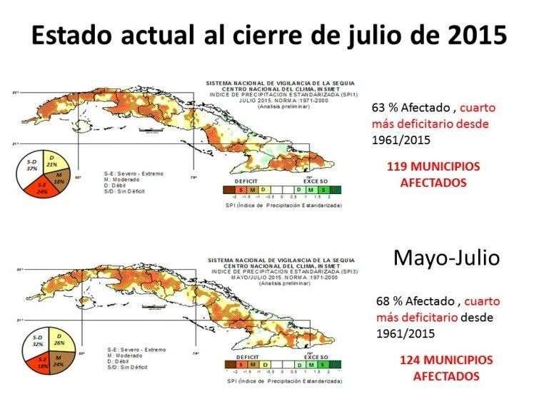 julio sequia meteorologica