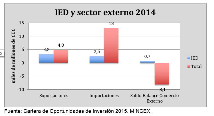 Papel Inversión Extranjera 2014