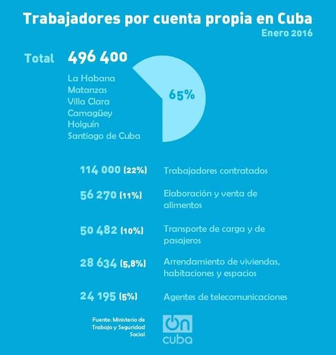 trabajadores_por_cuenta_propia_grafica_oncuba