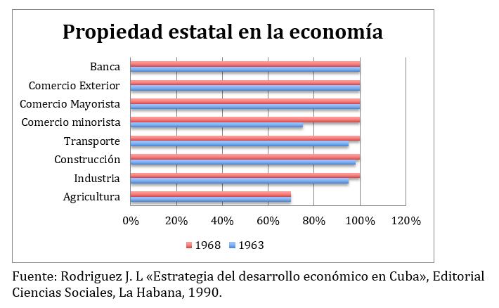 Propiedad estatal de la economía