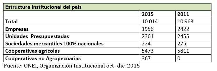 Estructura instituciones de Cuba