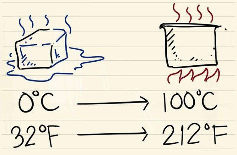 Celsius Vs Fahrenheit Oncuba News