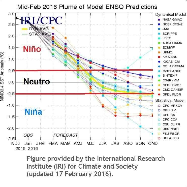 modelos de pronóstico