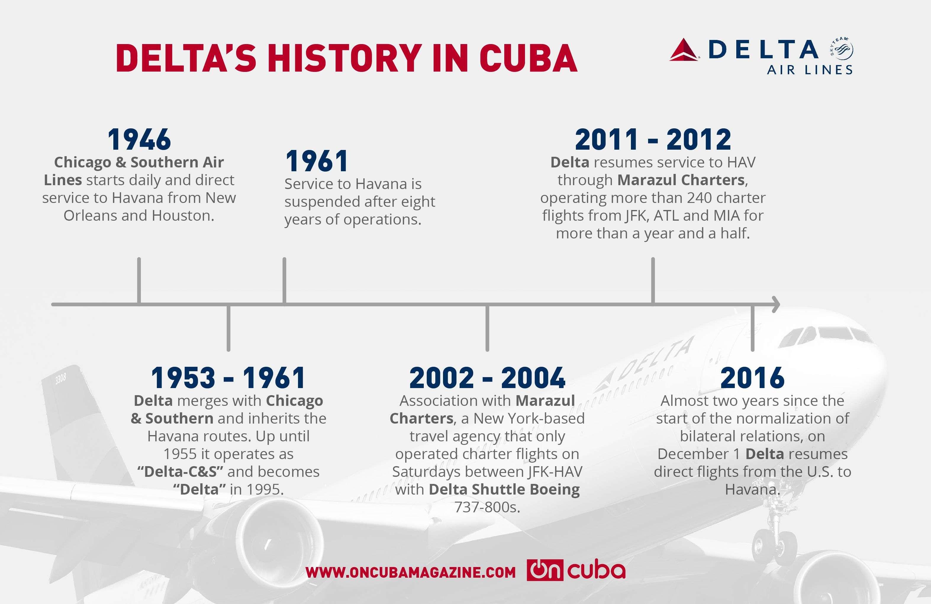 delta-timeline-03