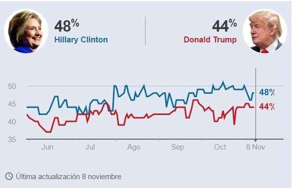 El sondeo de encuestas de la BBC reseña las cinco encuestas más recientes en Estados Unidos a nivel nacional y toma el valor de la mediana. Es decir, el valor entre las dos cifras más altas y las dos más bajas.