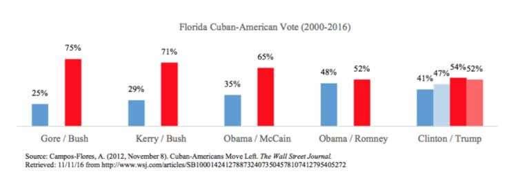 estadisticas-voto-cubano-trump