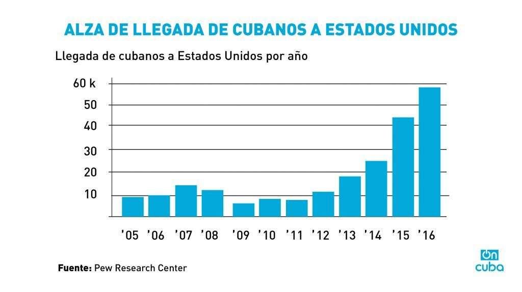 Gráfico Cubanos entrada-02