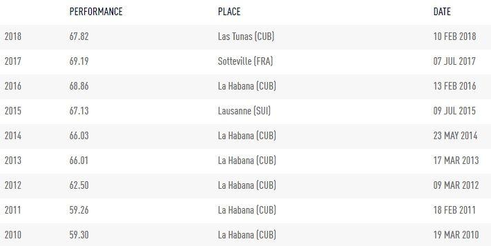 Mejores marcas anuales de Yaimé Pérez en las últimas temporadas. Gráfico: iaaf.org