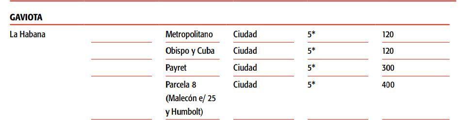 Fragmento de la Cartera de Oportunidades de Inversión Extranjera en Cuba (2017-2018) en el que se relacionan planes de desarrollo hotelero del Grupo Gaviota en La Habana, incluido el hotel Payret. En el mismo se relaciona la categoría prevista (5*) y el número de habitaciones (300).