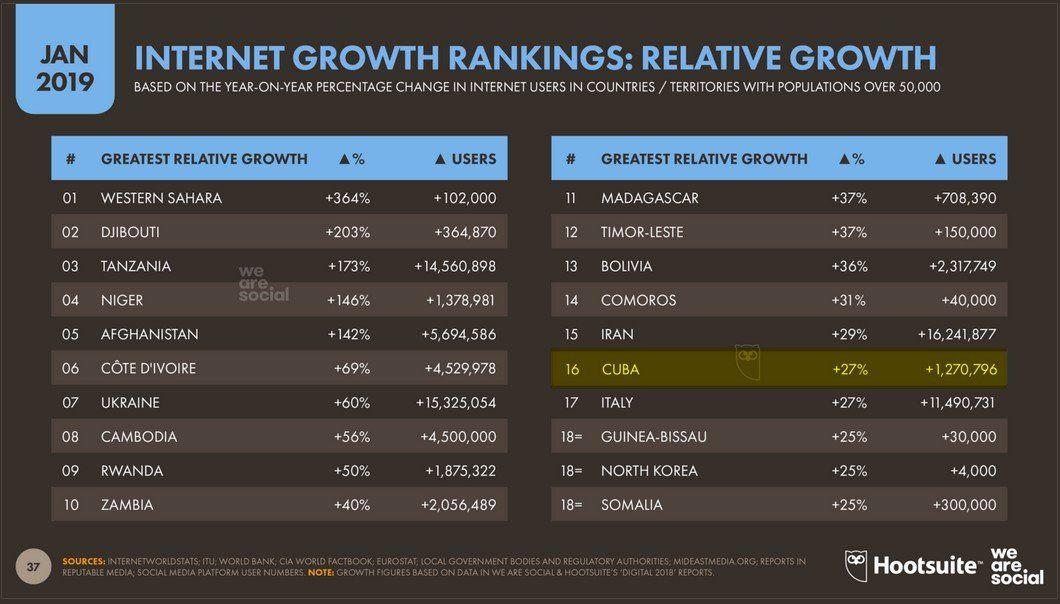 Crecimiento porcentual de internet en 2018. Fuente: Hootsuite y We are social.