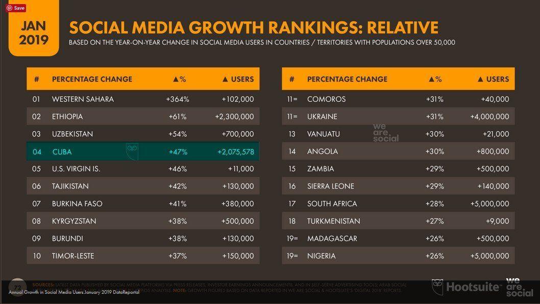 Crecimiento porcentual del uso de las redes sociales en 2018. Fuente: Hootsuite y We are social.