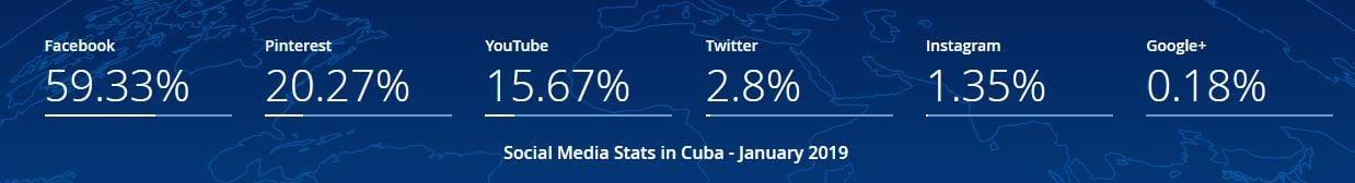 Uso porcentual de las redes sociales en Cuba (enero de 2019). Fuente: StatCounter.