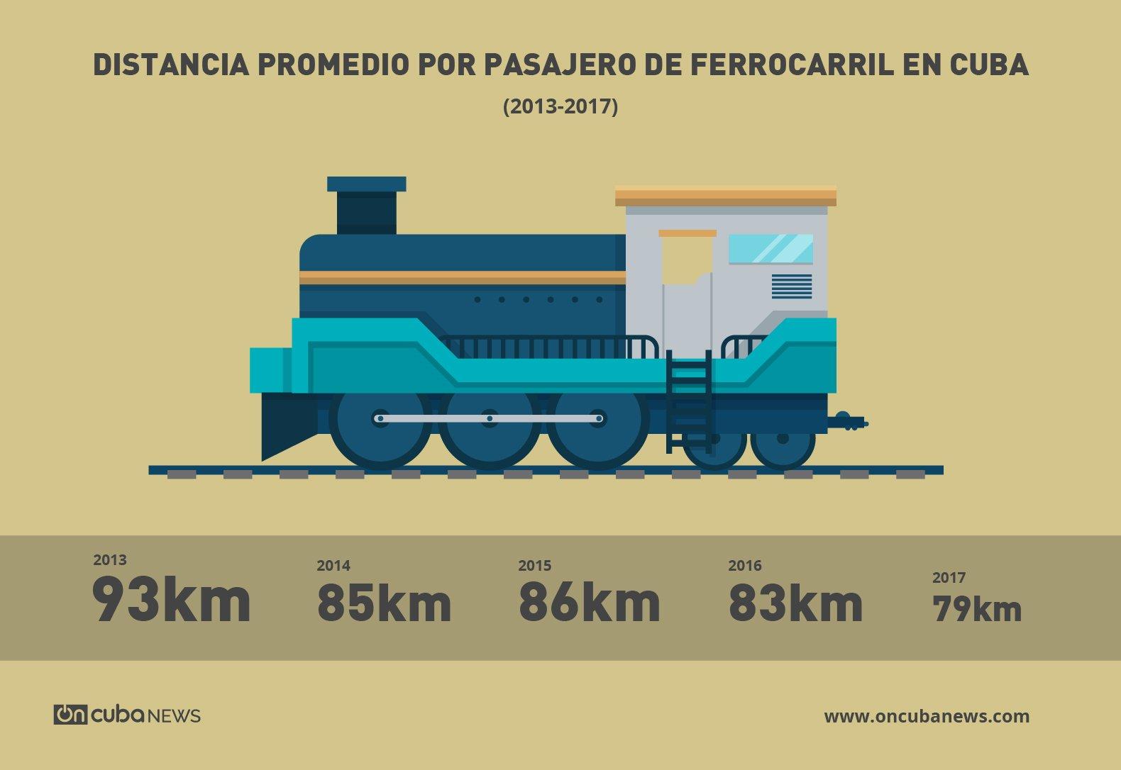trenes 03 1 - Nuevos trenes cubanos: vagones chinos pasaron las pruebas técnicas para varios itinerarios
