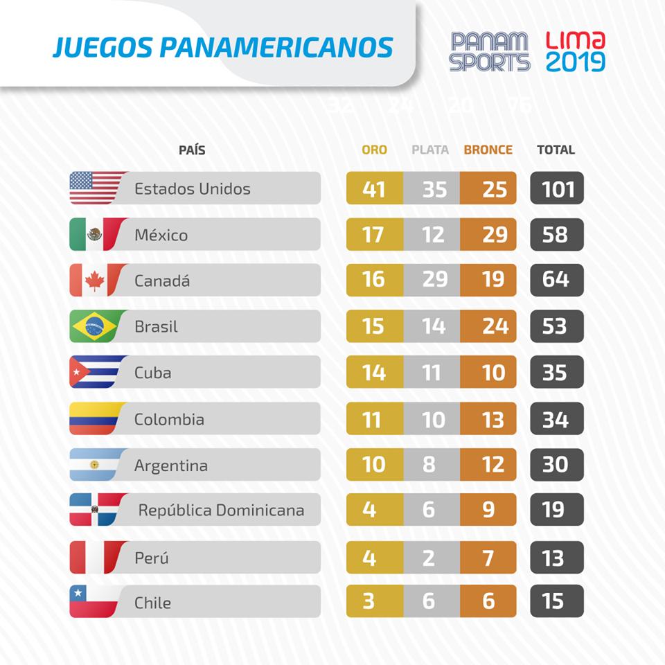 Medallero de los Juegos Panamericanos Lima 2019, al cierre de la jornada del viernes 2 de agosto. Tabla: Perfil oficial del evento en Facebook.