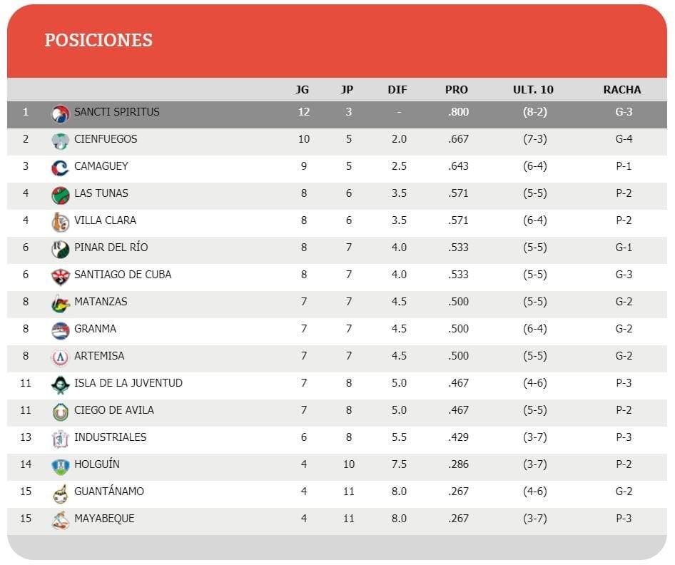 Posiciones de la Serie Nacional 59, tras su primer tercio. Tabla: Tomada de beisbolcubano.cu