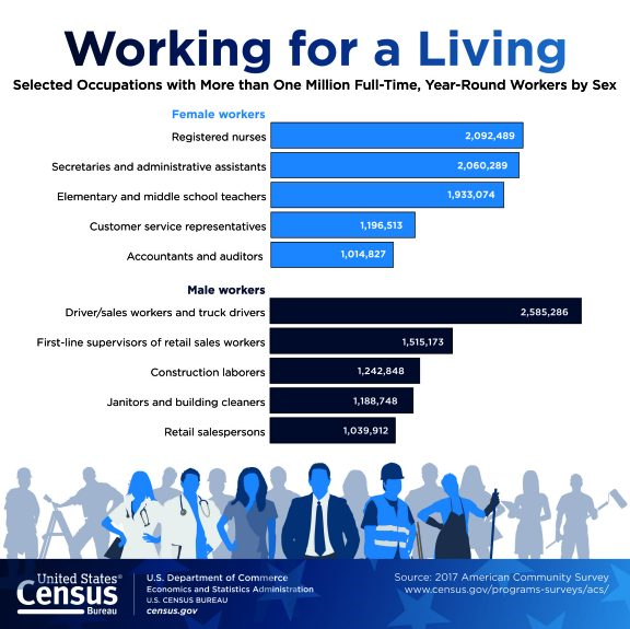 Gráfica tomada de census.com