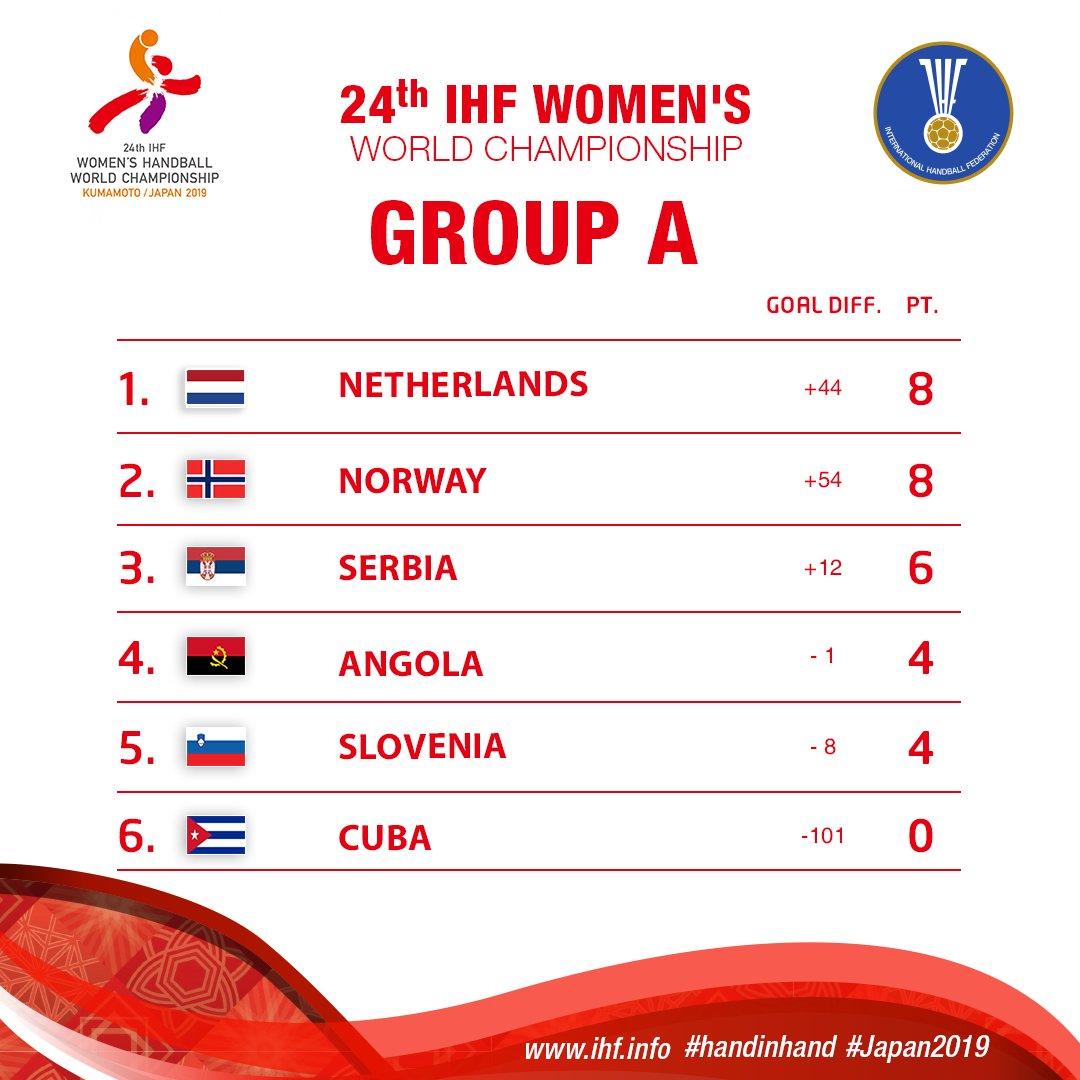 Tabla de posiciones del grupo A luego de la fase preliminar del Mundial de balonmano femenino, que se celebra en Kumamoto, Japón. Gráfica: @ihf_info/Twitter