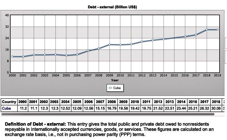 Mapa de la evolución de la deuda externa cubana. Gráfico: IndexMundi.