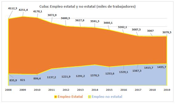 """Fuente: ONEI.Anuario Estadístico de Cuba(varios años: 2011, 2014, 2016, 2018), y Yenia Silva Correa, """"La población económicamente activa en Cuba aumentó en más de 40 000 trabajadores en 2019"""",Granma, 19 de enero de 2020http://www.granma.cu/cuba/2020-01-19/el-empleo-en-la-mira-de-todos-19-01-2020-17-01-45"""