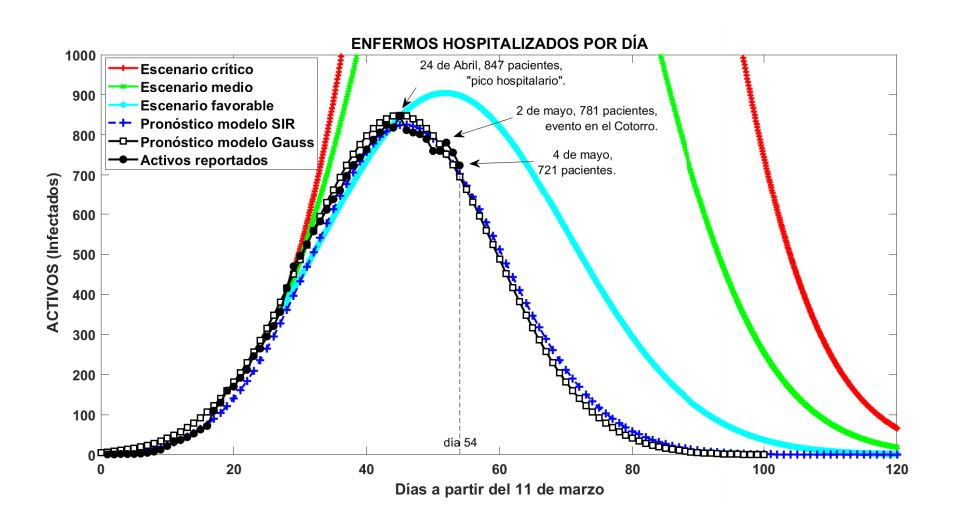 Gráfico que muestra el pico de enfermos hospitalizados en Cuba. Infografía: Minsap