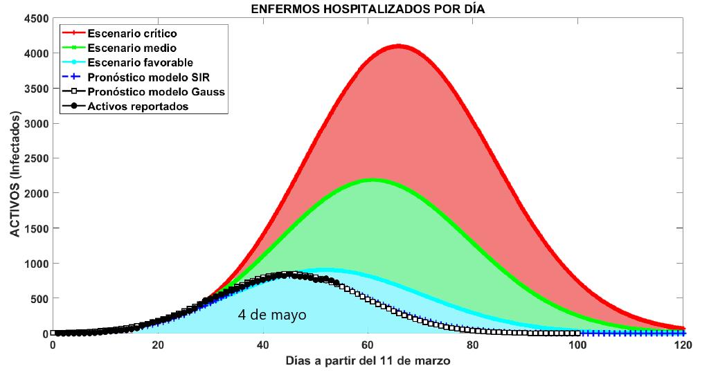 Gráfico que muestra el pronóstico de enfermos de Covid-19 hospitalizados en Cuba para el 4 de mayo. Infografía: Minsap.