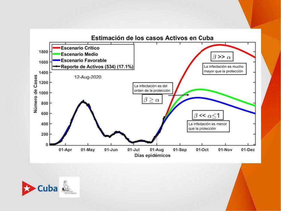 Estimación de los casos activos con COVID-19 en Cuba. Infografía: Cubadebate.