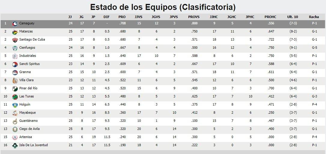 Tabla: beisbolcubano.cu