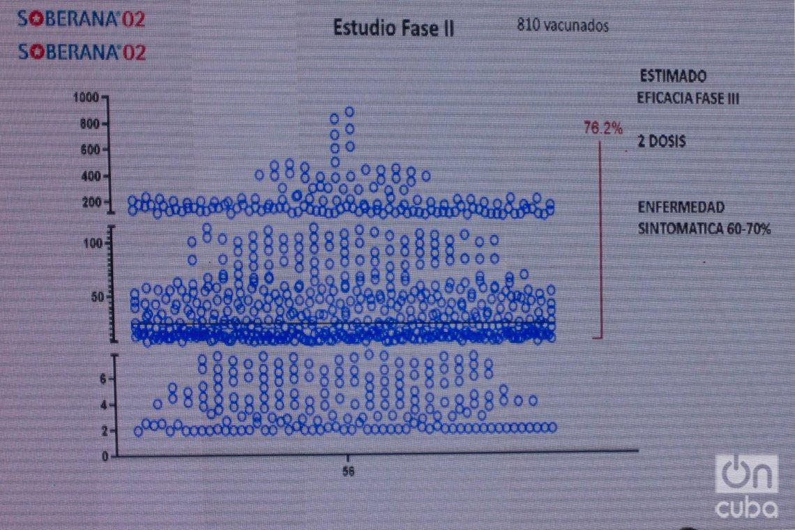 Gráfico sobre la respuesta inmune generada por dos dosis de Soberana 02, presentado en la conferencia de prensa sobre la eficacia de los candidatos cubanos contra la COVID-19, con científicos y directivos del grupo estatal BioCubaFarma, en La Habana, el 24 de junio de 2021. Foto: Otmaro Rodríguez.