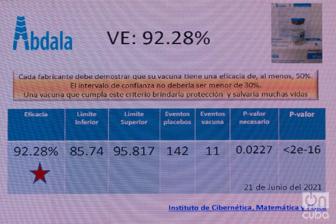 Gráfico sobre el cálculo de eficacia en los ensayos clínicos del candidato vacunal Abdala, presentado en la conferencia de prensa sobre la eficacia de los candidatos cubanos contra la COVID-19, con científicos y directivos del grupo estatal BioCubaFarma, en La Habana, el 24 de junio de 2021. Foto: Otmaro Rodríguez.