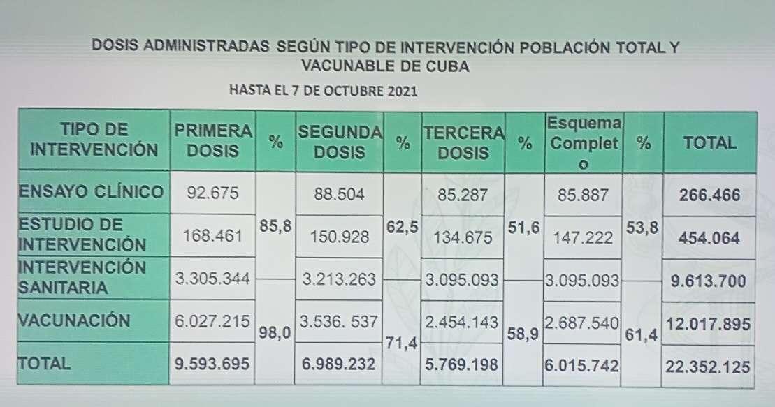 Marcha de la vacunación anticovid en Cuba hasta el 7 de octubre de 2021. Foto: Captura de pantalla de una tabla del Ministerio de Salud Pública cubano (Minsap).
